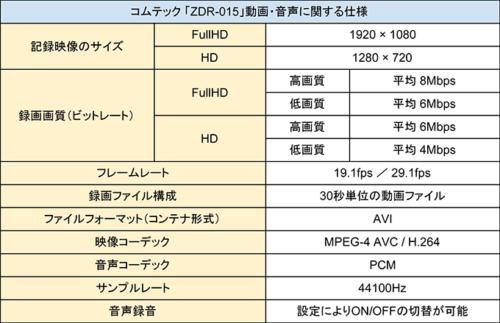 コムテック zdr-015 動画・音声に関する仕様