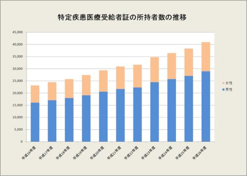 特定疾患医療受給者証の所持者数の推移を表したグラフ
