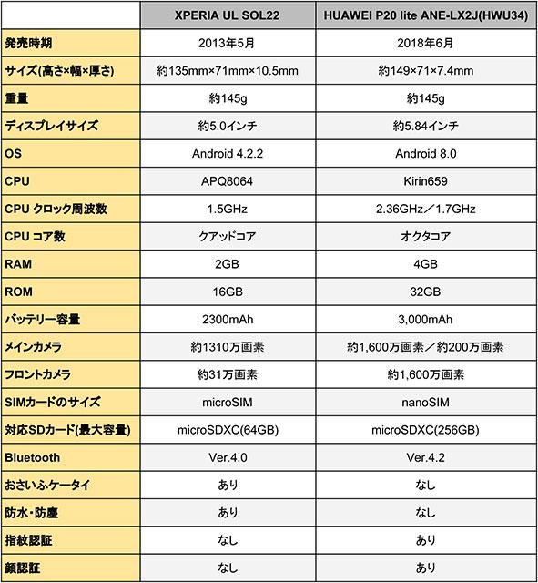 「Xperia UL SOL22」と「HUAWEI P20 lite ANE-LX2J(HWU34)」のスペック比較表